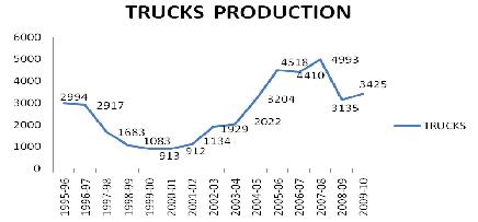 Trucks Production