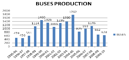 Buses Production